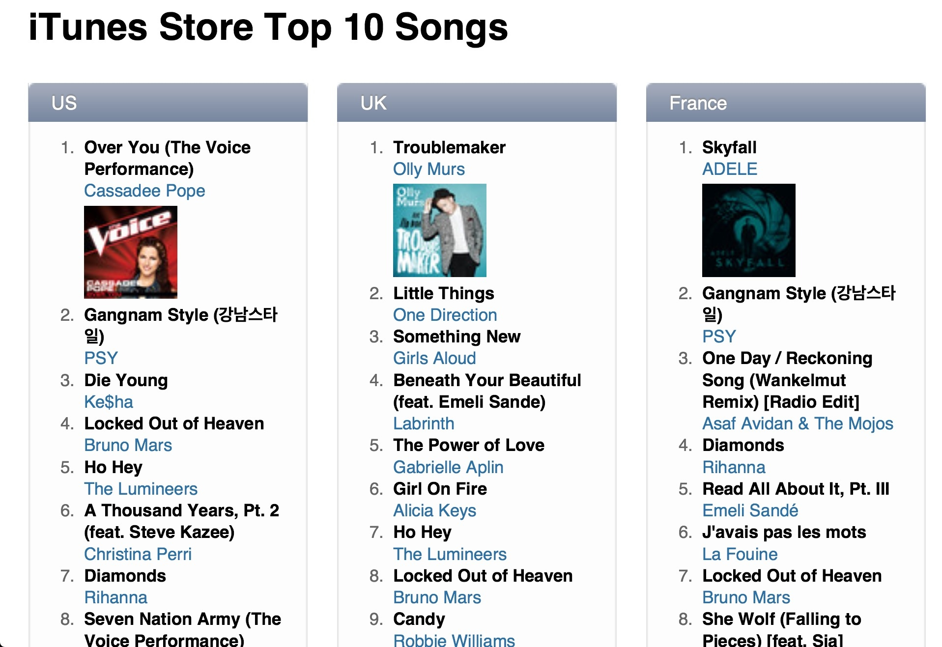 Gangnam Style Knocked Down Itunes Charts By Over You