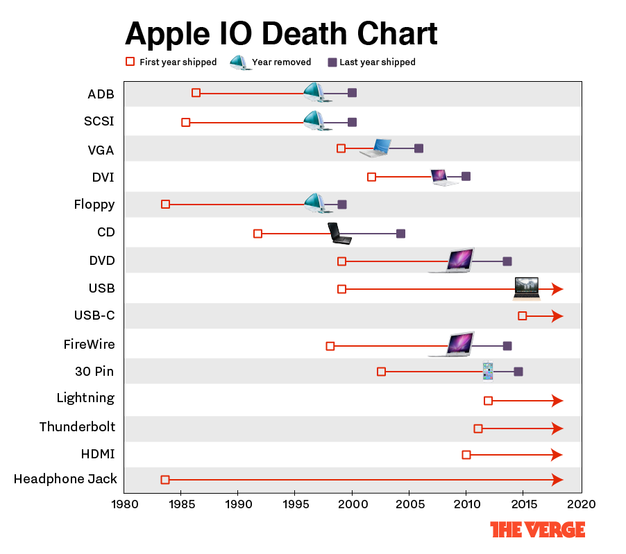 Headphone Jack Well Overdue Axing by Apple, New Chart Shows