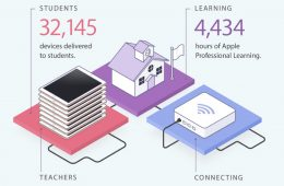 Over 32,000 Students Learning on iPads Thanks to ConnectED